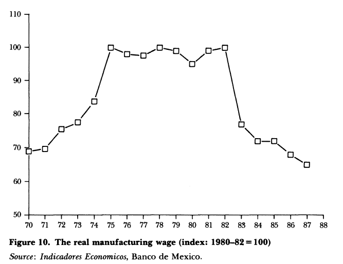 Figure 1: Rise and fall in manufacturing wages in Mexico, 1974–1982 (Dornbusch et al. 1988: 249). Note that the y-axis refers to an index (not actual wage amounts) in which real (after inflation) manufacturing wages are compared in terms of purchasing power prior to and after 1982, with the 1980–82 wage set at 100 percent.