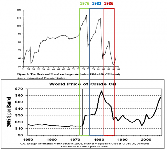 Figure 2: Collapse of Mexican peso (versus USD) in 1976, 1982, and 1986 (Dornbusch et al. 1988: 235), compared to world price of crude oil (U.S. Energy Information Administration 2006).